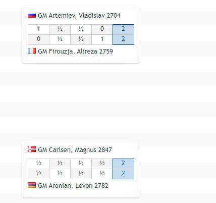 Турнирная таблица Aimchess U.S. Rapid 2021
