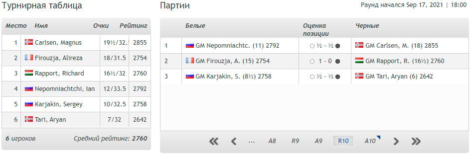 Итоговая турнирная таблица Norway Chess 2021 (Ставангер)