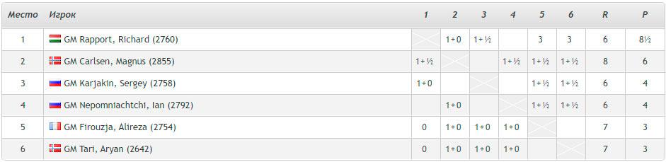Ставангер 2021 (шахматы). Турнирная таблица после 4-го тура