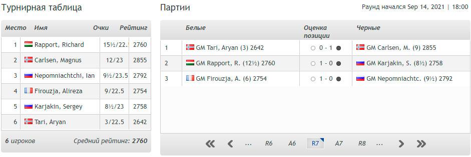 Турнирная таблица Norway Chess 2021 после 7-го тура (Ставангер, Норвегия)
