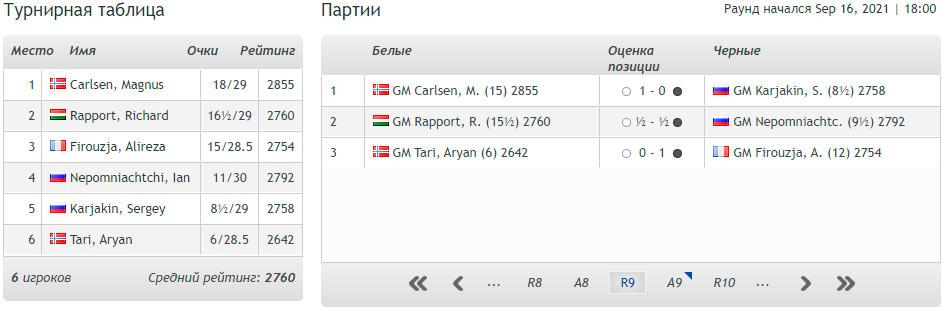 Турнирная таблица Norway Chess 2021 после 9-го тура (Ставангер)