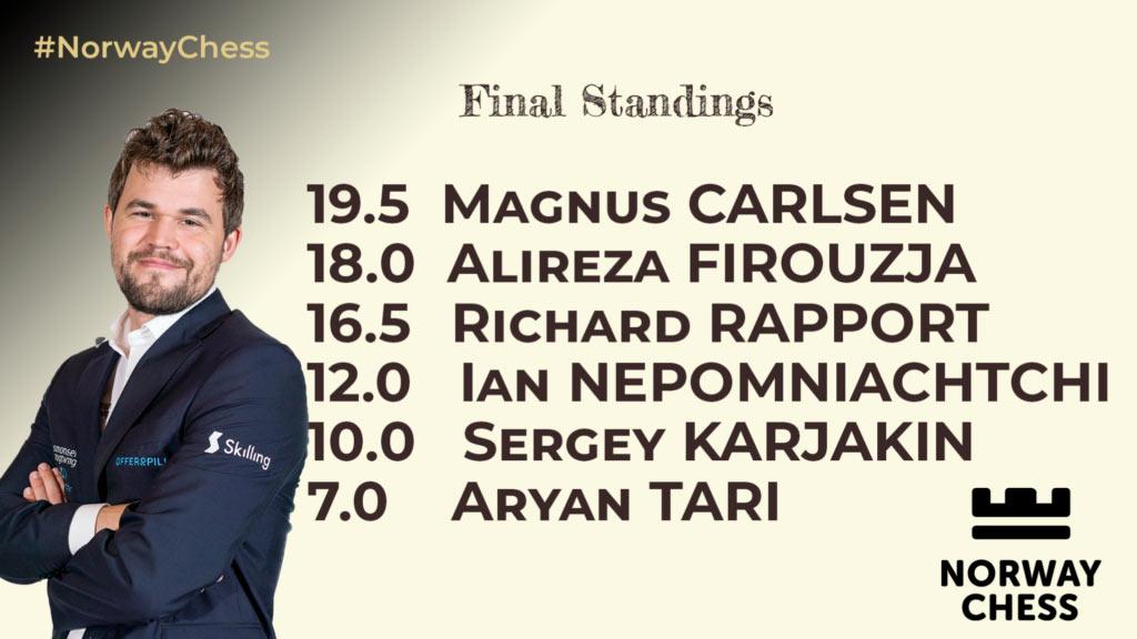 Магнус Карлсен - победитель турнира Norway Chess 2021 (Ставангер)